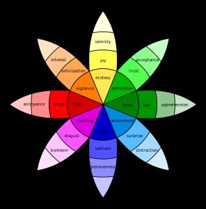 marketing, advertising, social media marketing, emotional intelligence, POSMarketing